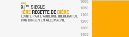 XIème siecle : 1ère recette de bière écrite par l'abbesse Hildegarde von Bingen Allemagne